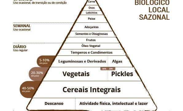 "A ""nossa"" pirâmide Macrobiótica"